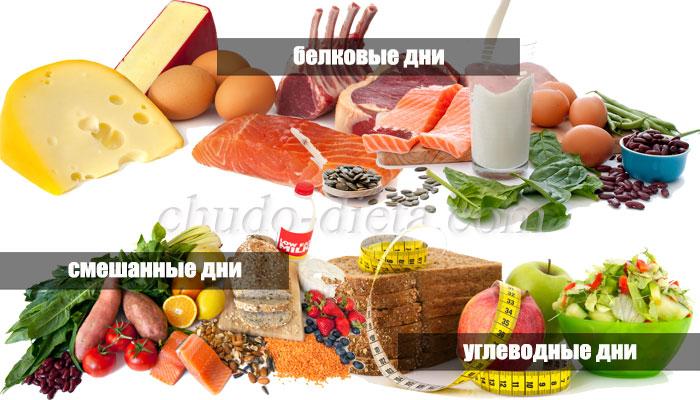 Буч диета меню с рецептами на месяц