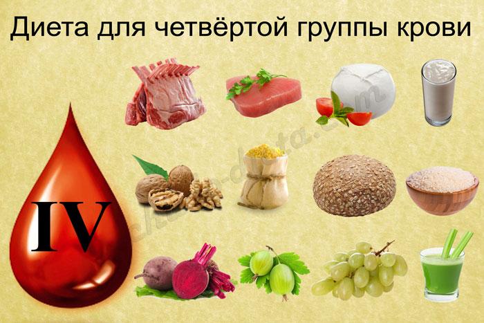 Диета по группе крови 1, 2, 3, 4: положительная и