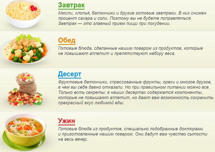 Рецепты диет, блюда для здорового питания и похудения ...
